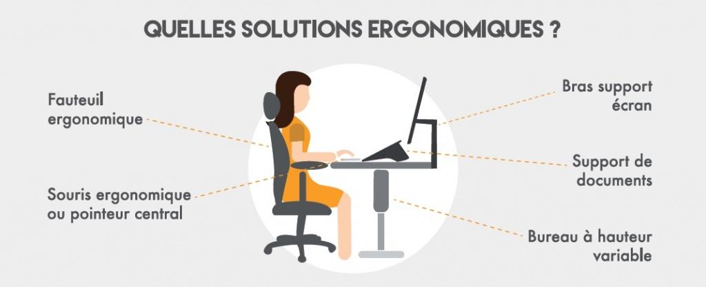 Solutions Ergonomique - Santé au travail
